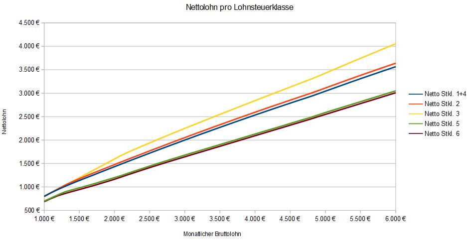 Lohnsteuerklassen-Vergleich